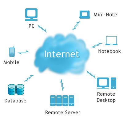 O que é e por que utilizar a Computação em Nuvem