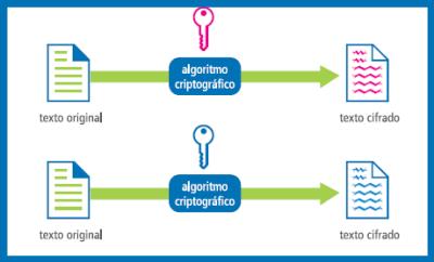 criptografia simétrica e assimétrica